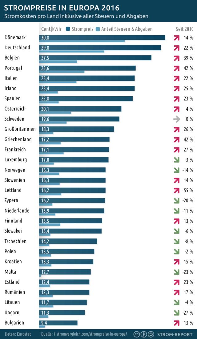 Strompreisvergleich EU