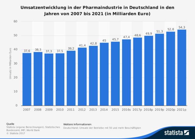 Umsatz Pharma